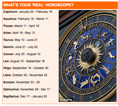 Cancer horoscope dates in Sydney