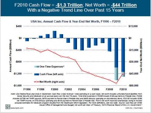 USA Inc. Financial Chart
