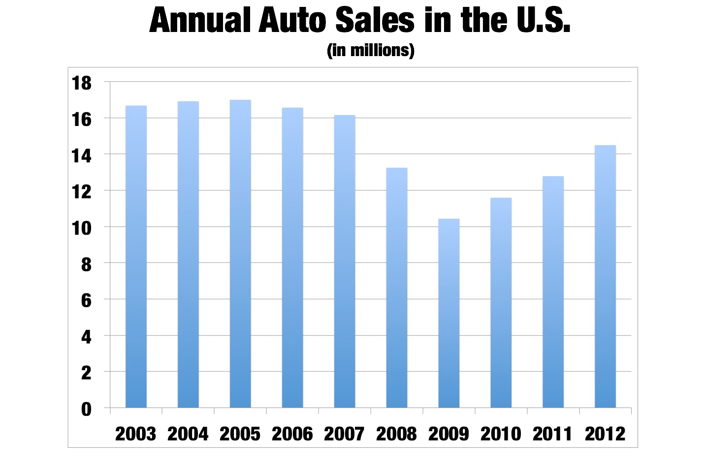 New Car Sales Annual